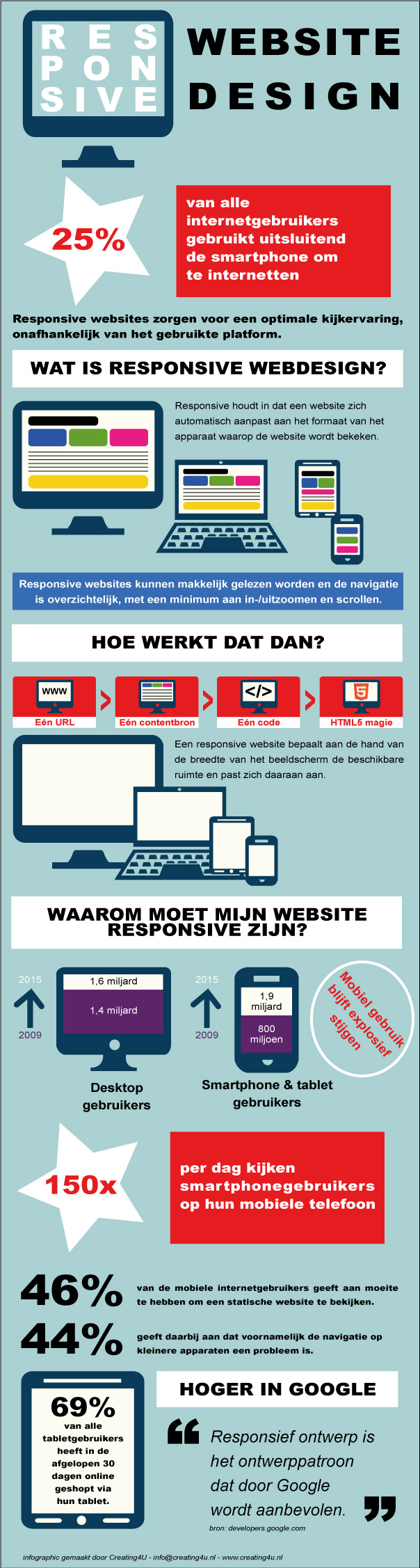 Infographic-responsive-design