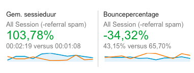 De blauwe lijn is november, de oranje lijn is juni. In november blijven bezoekers ruim 2x langer op de website.