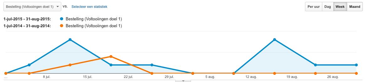 De blauwe lijn is 2015, de oranje lijn is 2014. In 2015 zijn er veel meer conversies geweest.