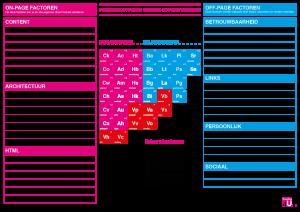 Hoger komen in Google met het periodiek systeem der SEO-succesfactoren